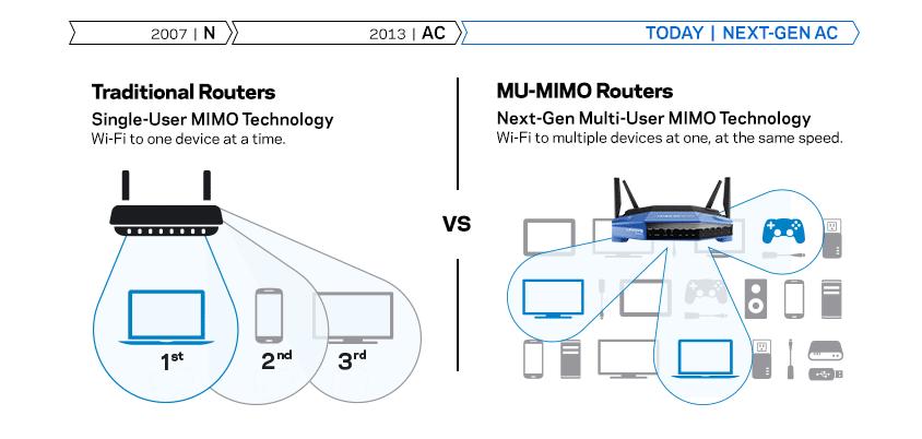 router-compare
